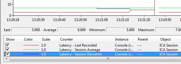 Latency shows as    , but metrics are visible via procmon
